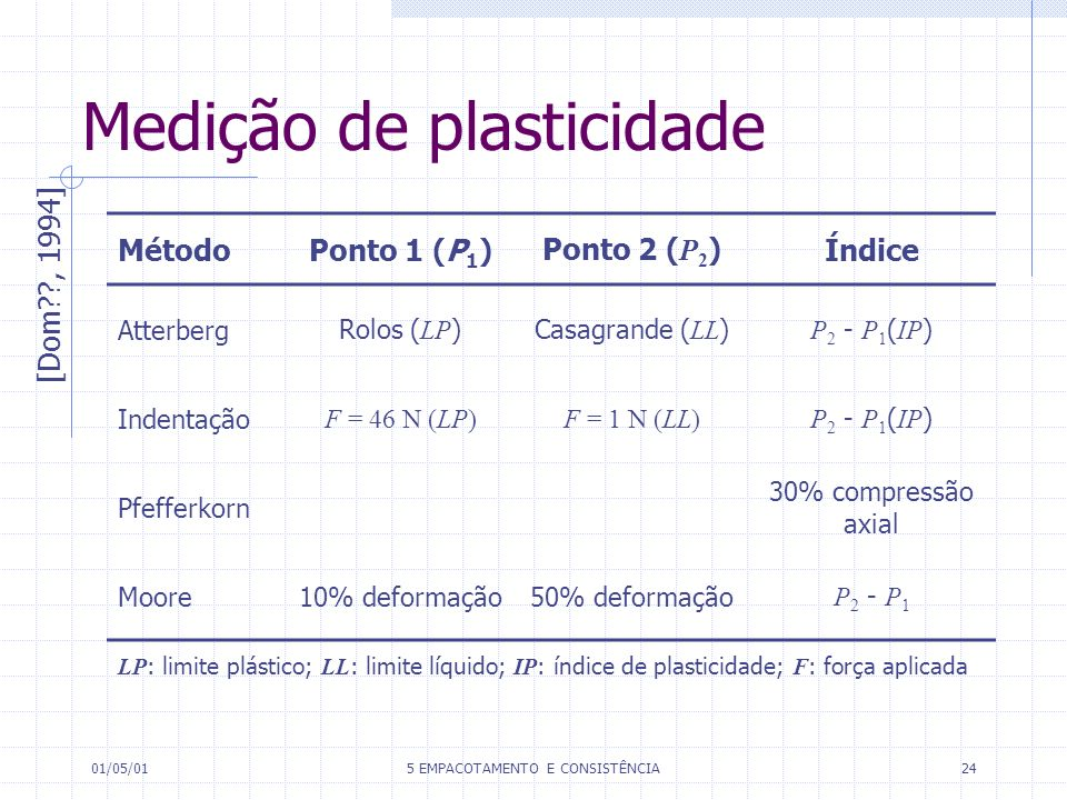 01/05/015 EMPACOTAMENTO E CONSISTÊNCIA24 Medição de plasticidade MétodoPonto 1 (P 1 )Ponto 2 ( P 2 )Índice AtterbergRolos ( LP )Casagrande ( LL ) P 2 - P 1 ( IP ) Indentação F = 46 N (LP)F = 1 N (LL) P 2 - P 1 ( IP ) Pfefferkorn 30% compressão axial Moore10% deformação50% deformação P 2 - P 1 [Dom??, 1994] LP : limite plástico; LL : limite líquido; IP : índice de plasticidade; F : força aplicada