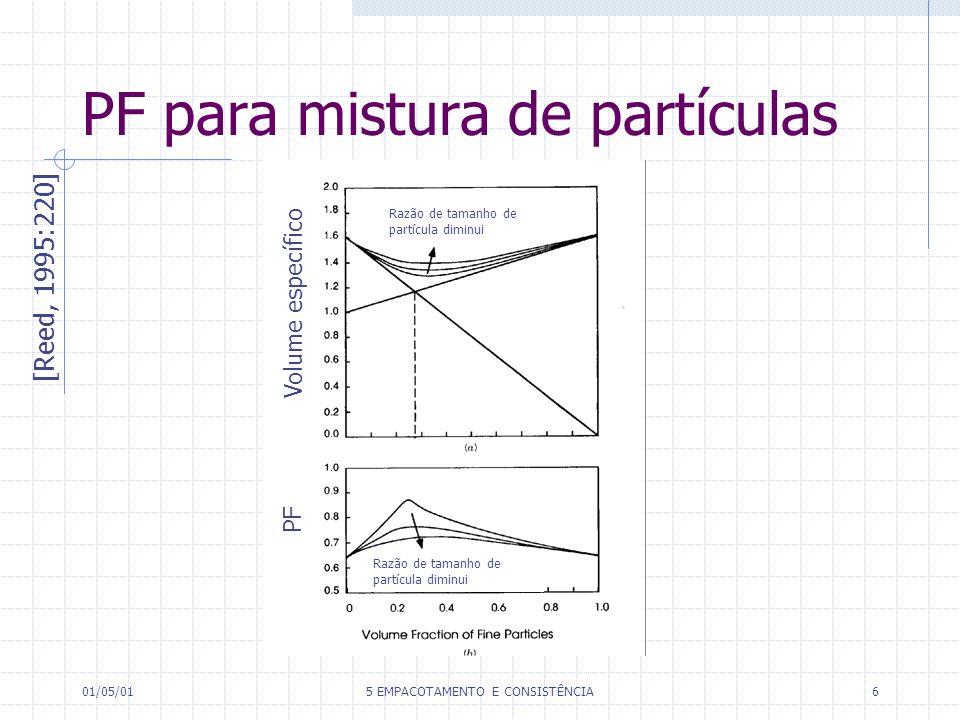 01/05/015 EMPACOTAMENTO E CONSISTÊNCIA6 PF para mistura de partículas [Reed, 1995:220] Volume específico PF Razão de tamanho de partícula diminui