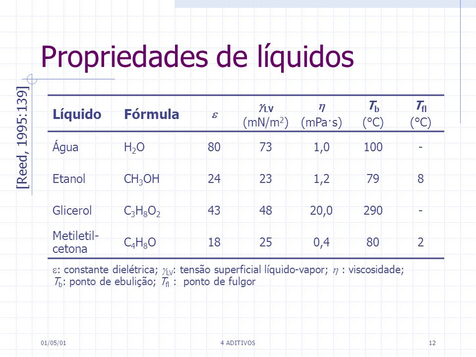 01/05/014 ADITIVOS12 Propriedades de líquidos LíquidoFórmula LV (mN/m 2 ) (mPa·s) T b (°C) T fl (°C) ÁguaH2OH2O80731,0100- EtanolCH 3 OH24231,2798 Gli