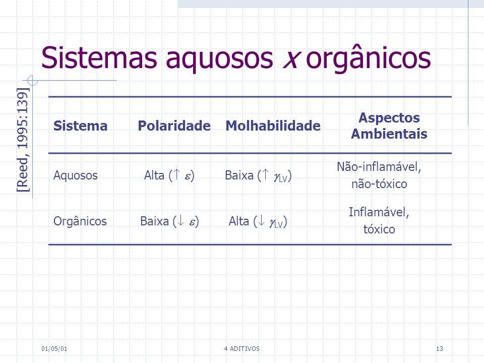 01/05/014 ADITIVOS13 Sistemas aquosos x orgânicos SistemaPolaridadeMolhabilidade Aspectos Ambientais Aquosos Alta ( )Baixa ( LV ) Não-inflamável, não-