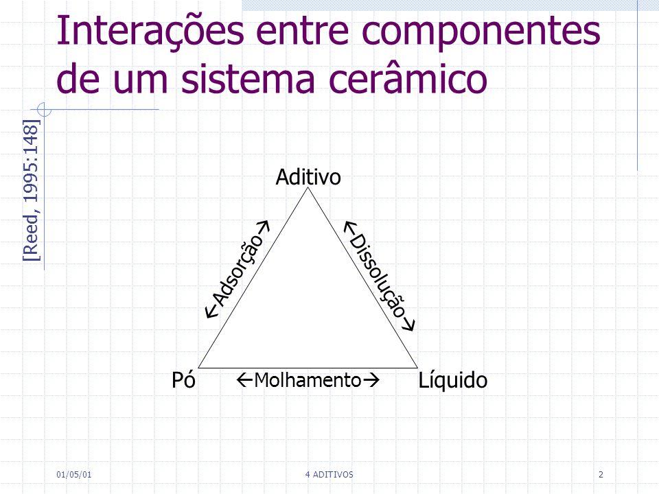 01/05/014 ADITIVOS2 Interações entre componentes de um sistema cerâmico PóLíquido Aditivo Dissolução Adsorção Molhamento [Reed, 1995:148]