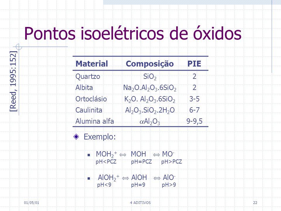 01/05/014 ADITIVOS22 Pontos isoelétricos de óxidos [Reed, 1995:152] MaterialComposiçãoPIE QuartzoSiO 2 2 AlbitaNa 2 O.Al 2 O 3.6SiO 2 2 OrtoclásioK 2