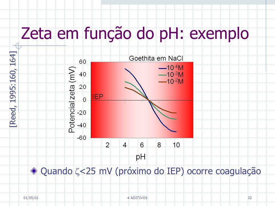 01/05/014 ADITIVOS32 Zeta em função do pH: exemplo [Reed, 1995:160, 164] IEP Potencial zeta (mV) Goethita em NaCl 10 -4 M 10 -3 M 10 -2 M 2 4 6 8 10 p