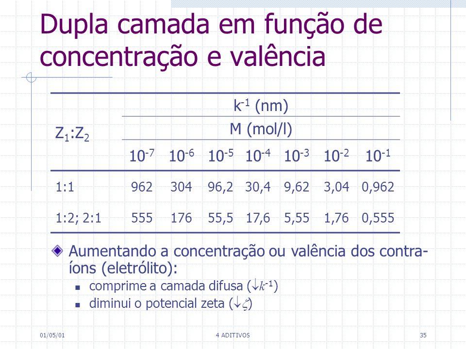 01/05/014 ADITIVOS35 Dupla camada em função de concentração e valência Z 1 :Z 2 k -1 (nm) M (mol/l) 10 -7 10 -6 10 -5 10 -4 10 -3 10 -2 10 -1 1:196230