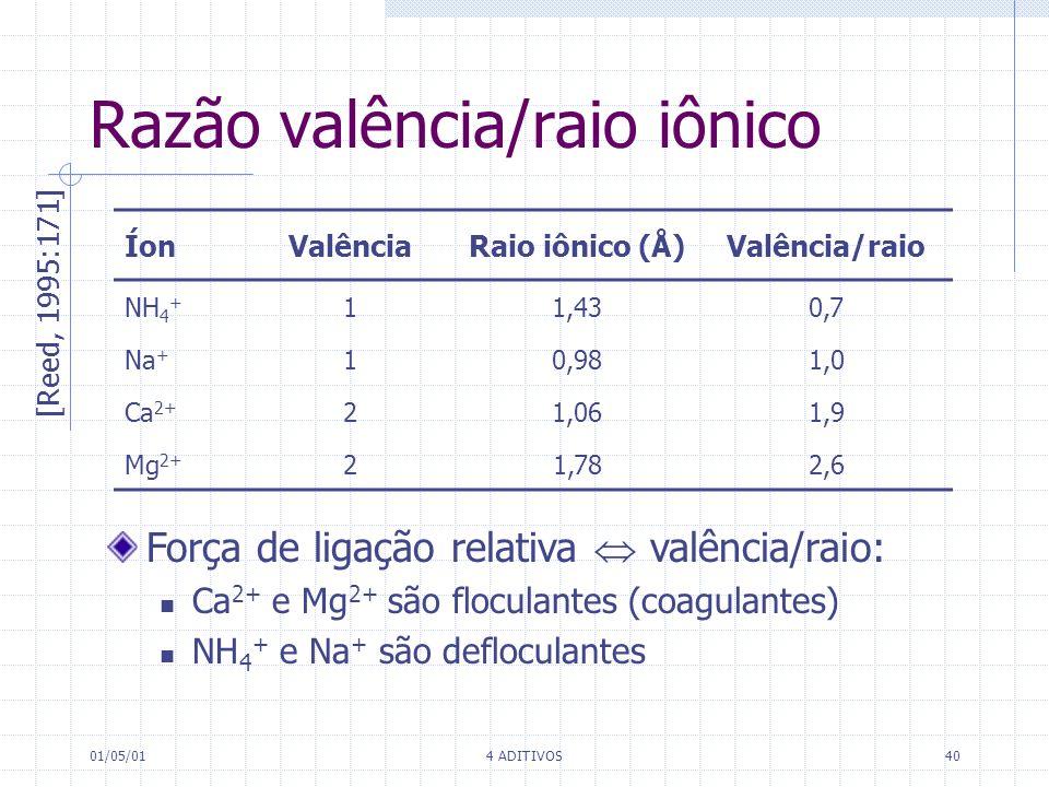 01/05/014 ADITIVOS40 Razão valência/raio iônico ÍonValênciaRaio iônico (Å)Valência/raio NH 4 + 11,430,7 Na + 10,981,0 Ca 2+ 21,061,9 Mg 2+ 21,782,6 [R