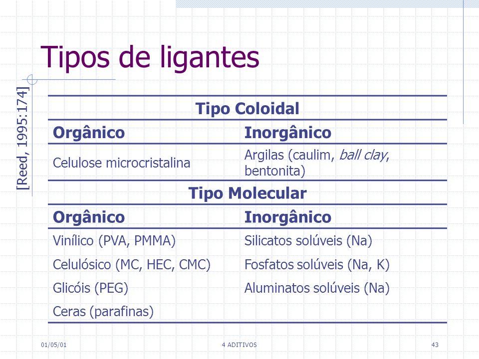 01/05/014 ADITIVOS43 Tipos de ligantes Tipo Coloidal OrgânicoInorgânico Celulose microcristalina Argilas (caulim, ball clay, bentonita) Tipo Molecular