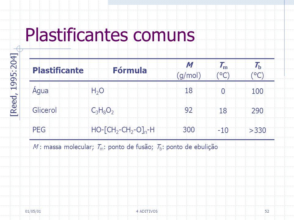 01/05/014 ADITIVOS52 Plastificantes comuns PlastificanteFórmula M (g/mol) T m (°C) T b (°C) ÁguaH2OH2O18 0100 GlicerolC3H8O2C3H8O2 92 18290 PEGHO-[CH