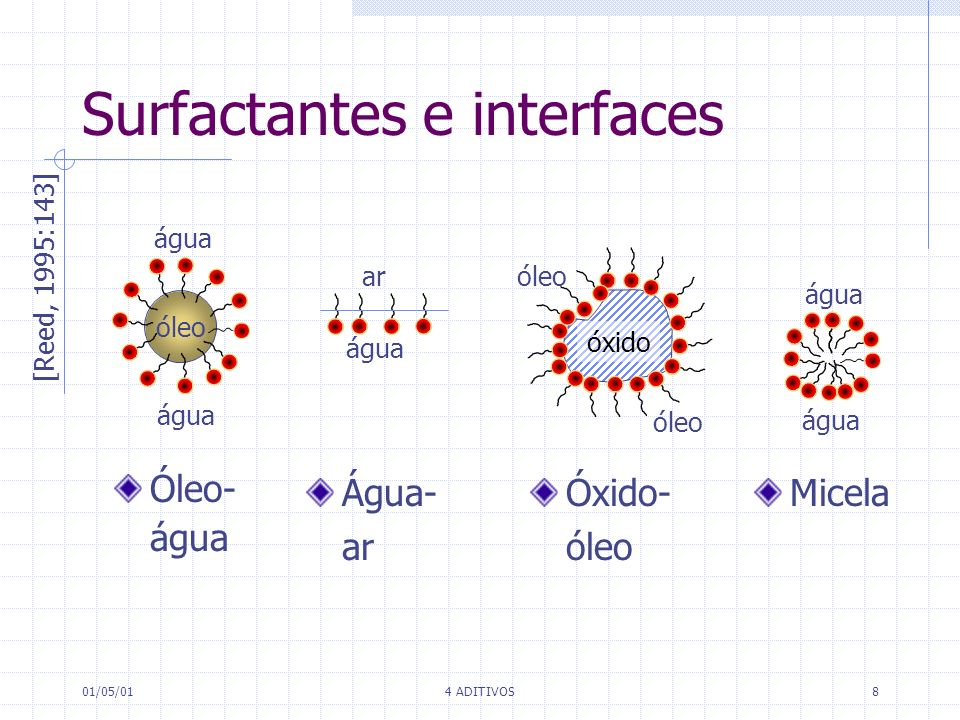 01/05/014 ADITIVOS8 Surfactantes e interfaces óleo água ar óxido óleo [Reed, 1995:143] Óleo- água Água- ar Óxido- óleo Micela