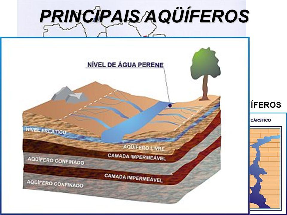 PRINCIPAIS AQÜÍFEROS TIPOS DE AQÜÍFEROS