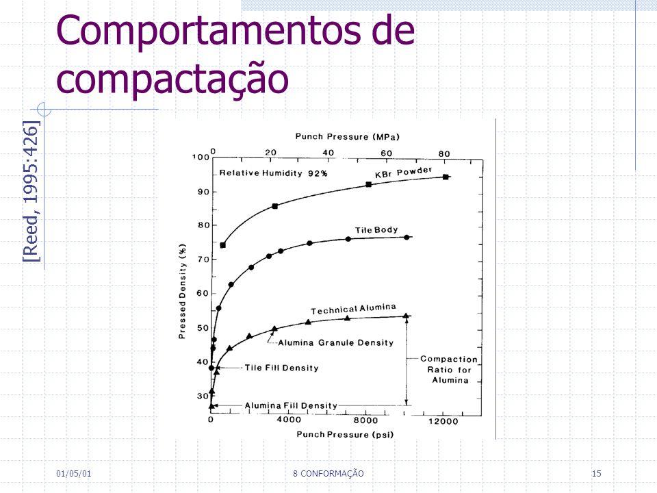 01/05/018 CONFORMAÇÃO15 Comportamentos de compactação [Reed, 1995:426]