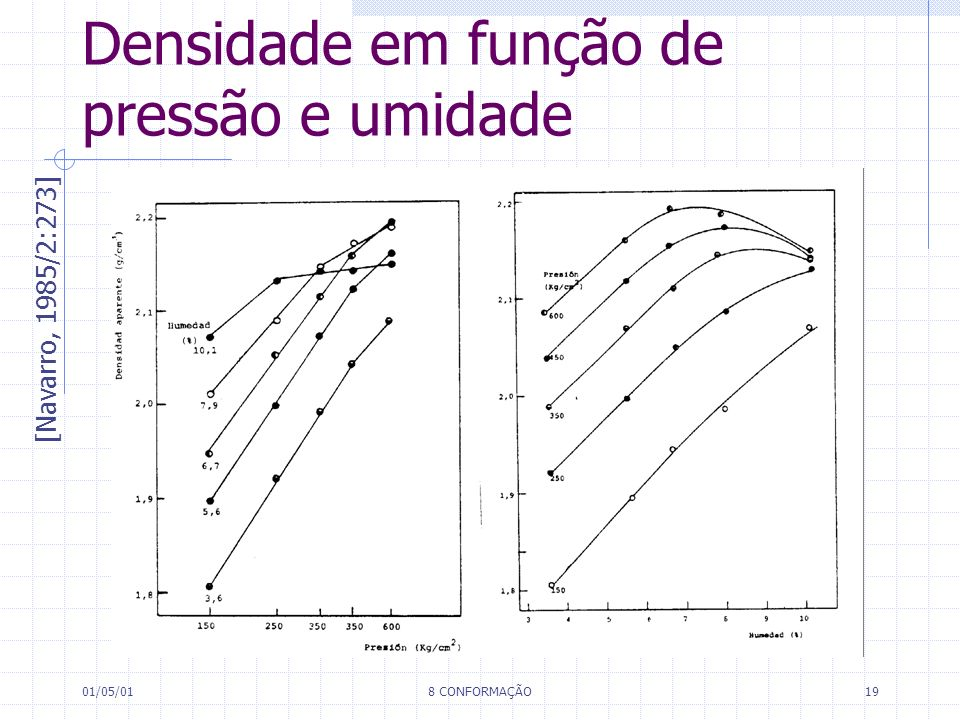 01/05/018 CONFORMAÇÃO19 Densidade em função de pressão e umidade [Navarro, 1985/2:273]