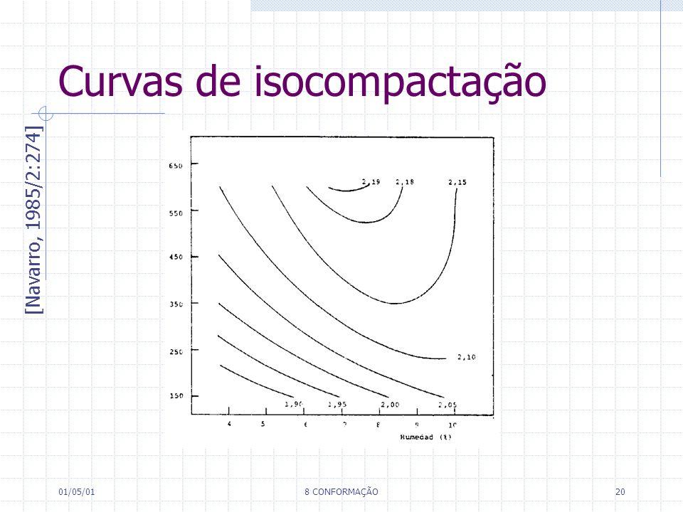 01/05/018 CONFORMAÇÃO20 Curvas de isocompactação [Navarro, 1985/2:274]