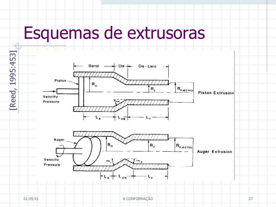 01/05/018 CONFORMAÇÃO27 Esquemas de extrusoras [Reed, 1995:453]