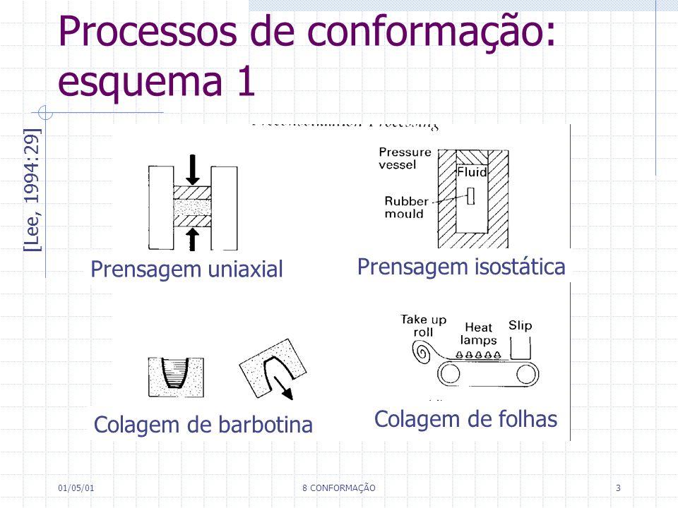 01/05/018 CONFORMAÇÃO3 Processos de conformação: esquema 1 [Lee, 1994:29] Prensagem uniaxial Prensagem isostática Colagem de barbotina Colagem de folh