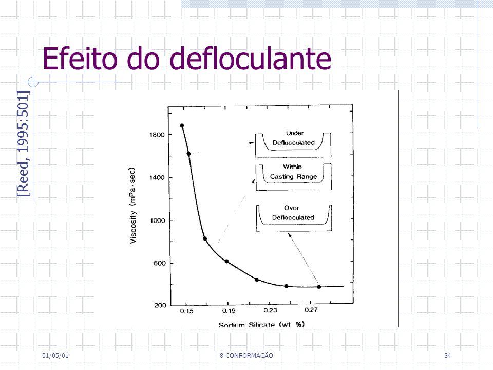 01/05/018 CONFORMAÇÃO34 Efeito do defloculante [Reed, 1995:501]