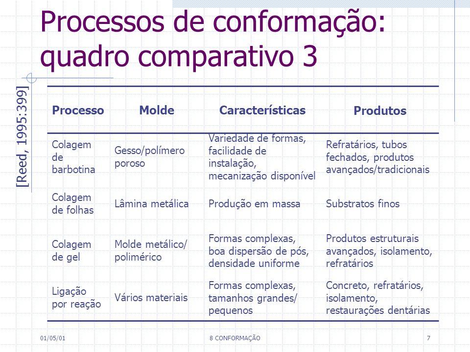 01/05/018 CONFORMAÇÃO8 Características na conformação e pós-secagem [Reed, 1995:402] 45–7015–25M<1>1 Tape casting 5–25 B<<1>1 Gel casting 0–60–4M<<1=1>1Colagem 30–5015–40B>1 Injeção 8–16 B<<1= 1<1Extrusão 2–10 A<<1 Prensagem V o / V p V b / V p PF DPS seco DPS verde DPS entrada Processo DPS : grau de saturação de poros; PF : fração de empacotamento; V b : volume de ligante; V p : volume de sólido particulado; V o : volume de aditivos orgânicos; B: baixa; M: média; A: alta.