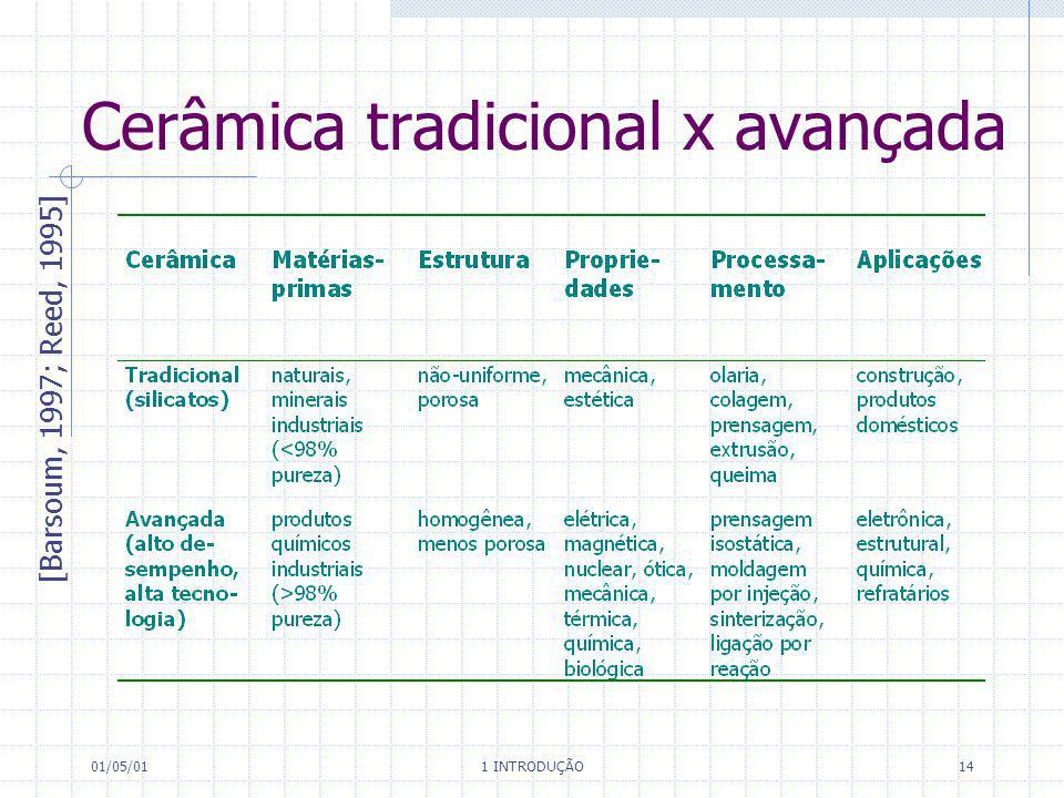 01/05/01 1 INTRODUÇÃO 14 Cerâmica tradicional x avançada [Barsoum, 1997; Reed, 1995]