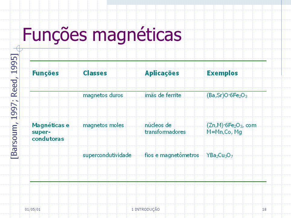 01/05/01 1 INTRODUÇÃO 18 Funções magnéticas [Barsoum, 1997; Reed, 1995]