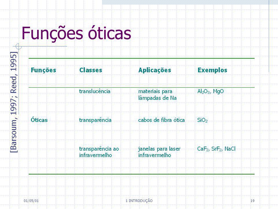 01/05/01 1 INTRODUÇÃO 19 Funções óticas [Barsoum, 1997; Reed, 1995]