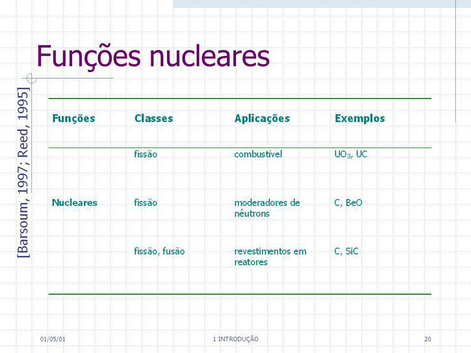 01/05/01 1 INTRODUÇÃO 20 Funções nucleares [Barsoum, 1997; Reed, 1995]