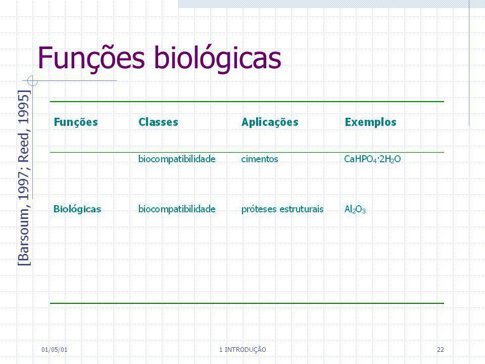 01/05/01 1 INTRODUÇÃO 22 Funções biológicas [Barsoum, 1997; Reed, 1995]