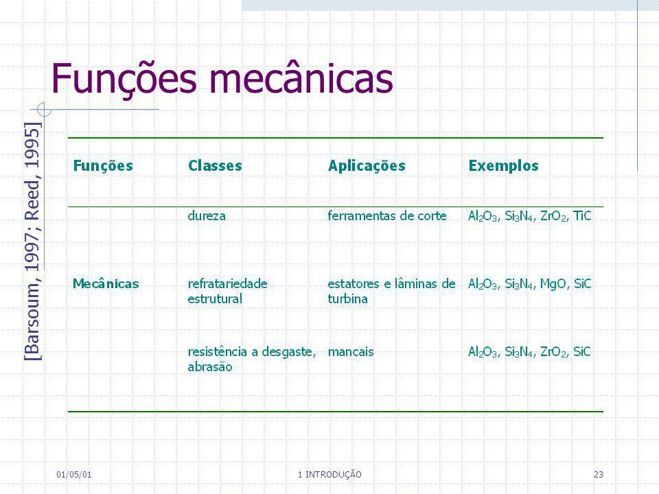 01/05/01 1 INTRODUÇÃO 23 Funções mecânicas [Barsoum, 1997; Reed, 1995]