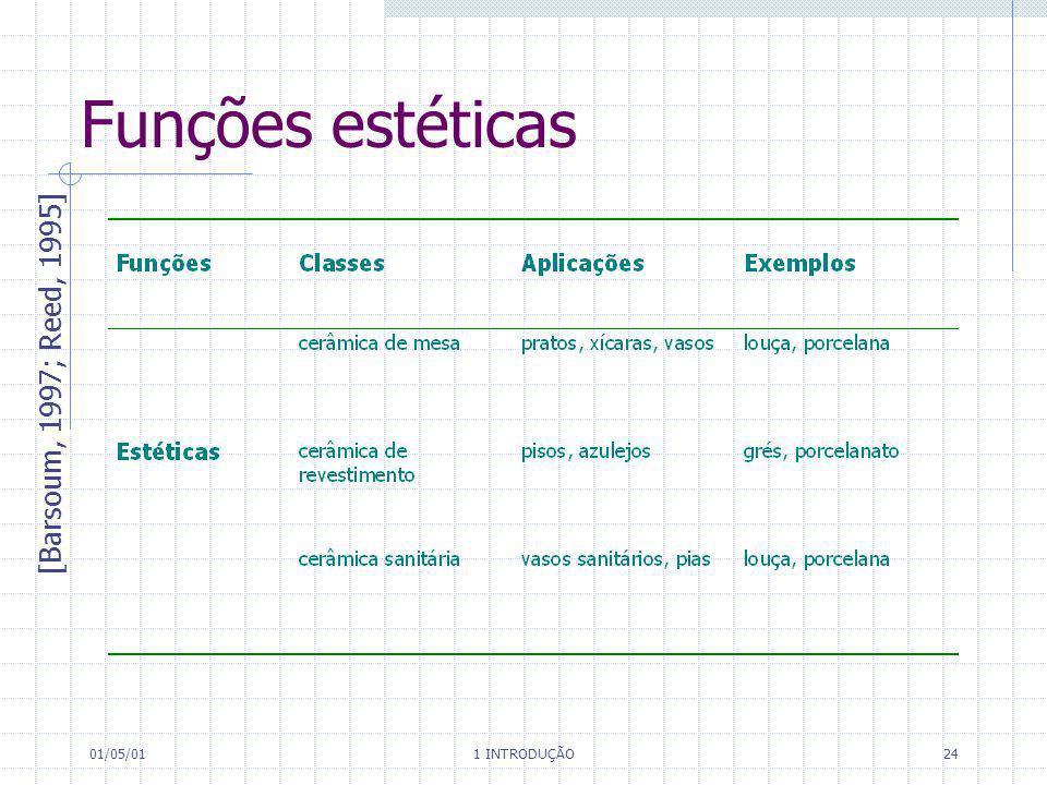 01/05/01 1 INTRODUÇÃO 24 Funções estéticas [Barsoum, 1997; Reed, 1995]