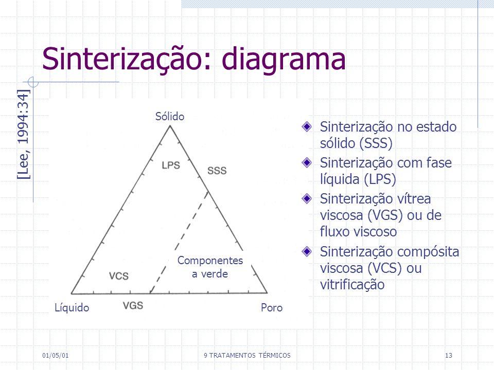 01/05/019 TRATAMENTOS TÉRMICOS13 Sinterização: diagrama [Lee, 1994:34] Sólido Líquido Poro Componentes a verde Sinterização no estado sólido (SSS) Sin
