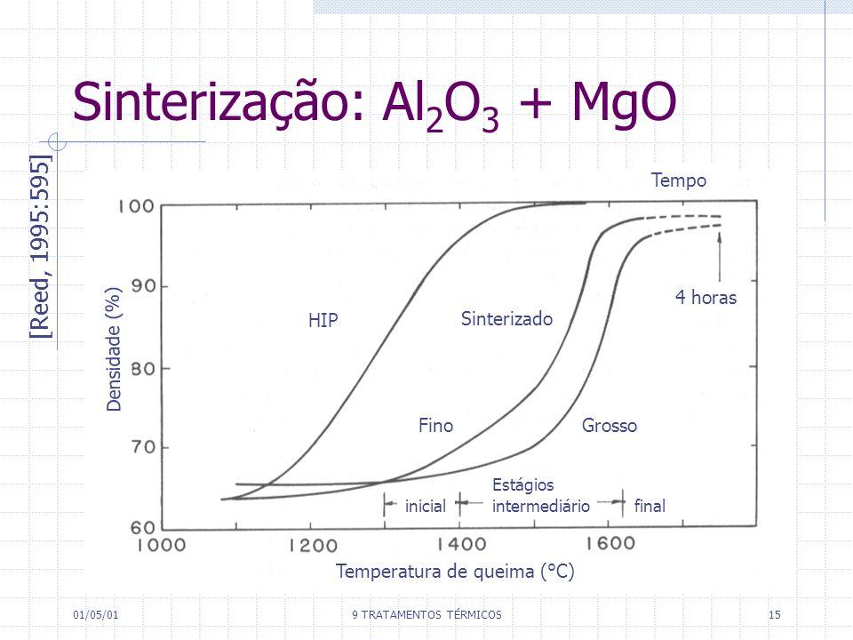 01/05/019 TRATAMENTOS TÉRMICOS15 Sinterização: Al 2 O 3 + MgO [Reed, 1995:595] HIP Sinterizado FinoGrosso 4 horas Tempo Temperatura de queima (°C) Den