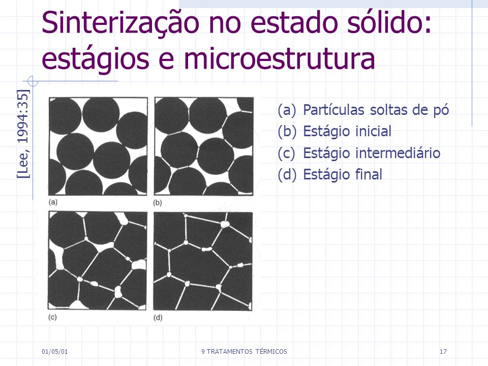 01/05/019 TRATAMENTOS TÉRMICOS17 Sinterização no estado sólido: estágios e microestrutura [Lee, 1994:35] (a) Partículas soltas de pó (b) Estágio inici
