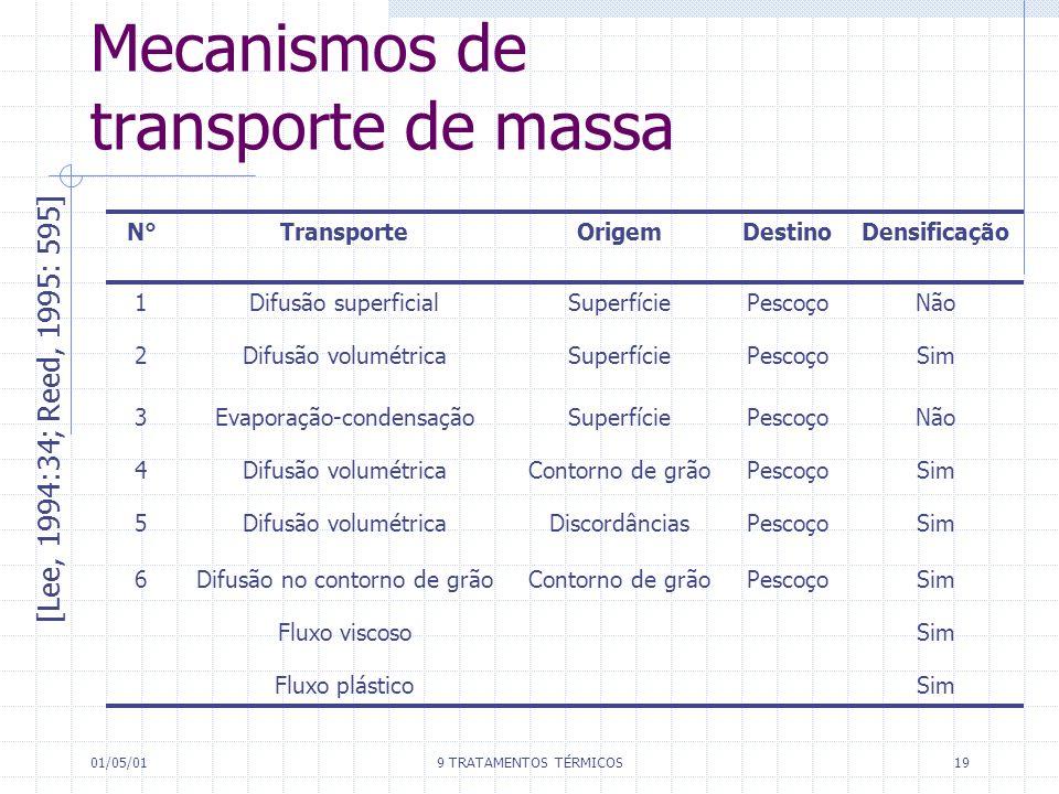 01/05/019 TRATAMENTOS TÉRMICOS19 Mecanismos de transporte de massa [Lee, 1994:34; Reed, 1995: 595] N°N°TransporteOrigemDestinoDensificação 1Difusão su