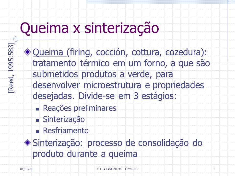 01/05/019 TRATAMENTOS TÉRMICOS2 Queima x sinterização [Reed, 1995:583] Queima (firing, cocción, cottura, cozedura): tratamento térmico em um forno, a