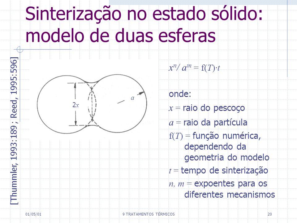 01/05/019 TRATAMENTOS TÉRMICOS20 Sinterização no estado sólido: modelo de duas esferas [Thummler, 1993:189 ; Reed, 1995:596] x n / a m = f(T)·t onde: