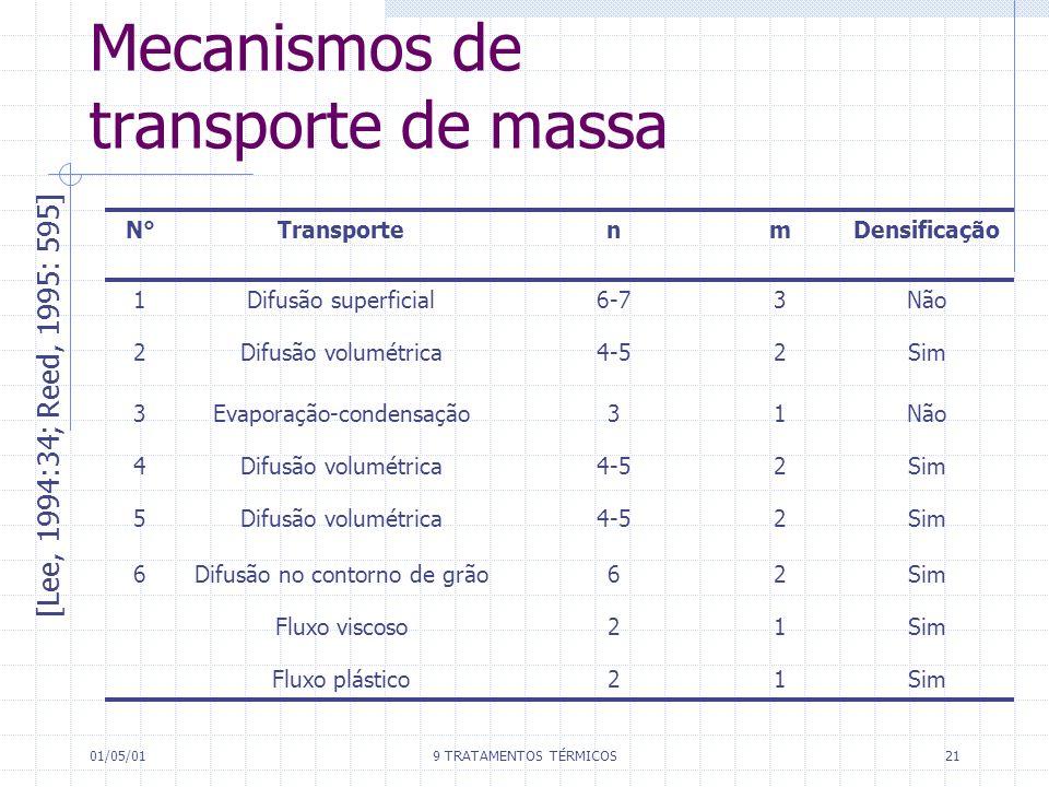 01/05/019 TRATAMENTOS TÉRMICOS21 Mecanismos de transporte de massa [Lee, 1994:34; Reed, 1995: 595] N°N°TransportenmDensificação 1Difusão superficial6-