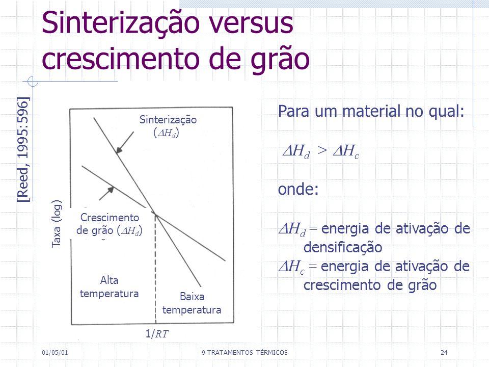 01/05/019 TRATAMENTOS TÉRMICOS24 Sinterização versus crescimento de grão [Reed, 1995:596] Para um material no qual: H d > H c onde: H d = energia de a