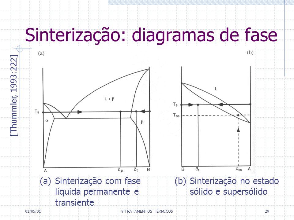 01/05/019 TRATAMENTOS TÉRMICOS29 Sinterização: diagramas de fase [Thummler, 1993:222] (a) Sinterização com fase líquida permanente e transiente (b) Si