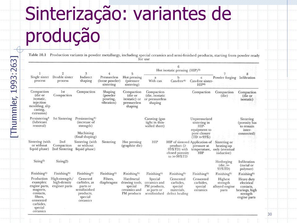 01/05/019 TRATAMENTOS TÉRMICOS30 Sinterização: variantes de produção [Thummler, 1993:263]