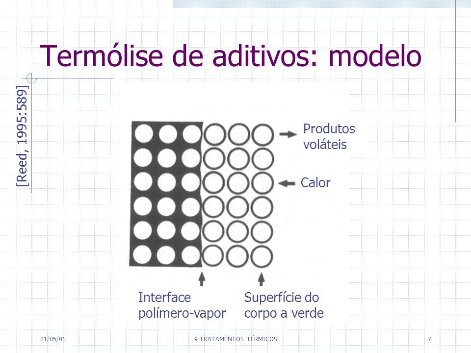 01/05/019 TRATAMENTOS TÉRMICOS7 Termólise de aditivos: modelo [Reed, 1995:589] Produtos voláteis Calor Superfície do corpo a verde Interface polímero-