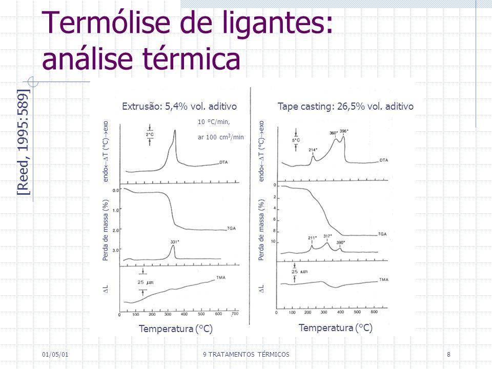 01/05/019 TRATAMENTOS TÉRMICOS8 Termólise de ligantes: análise térmica [Reed, 1995:589] Produtos voláteis Calor Superfície do corpo a verde Interface