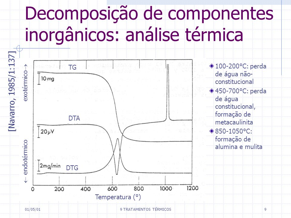 01/05/019 TRATAMENTOS TÉRMICOS9 Decomposição de componentes inorgânicos: análise térmica [Navarro, 1985/1:137] 100-200°C: perda de água não- constituc