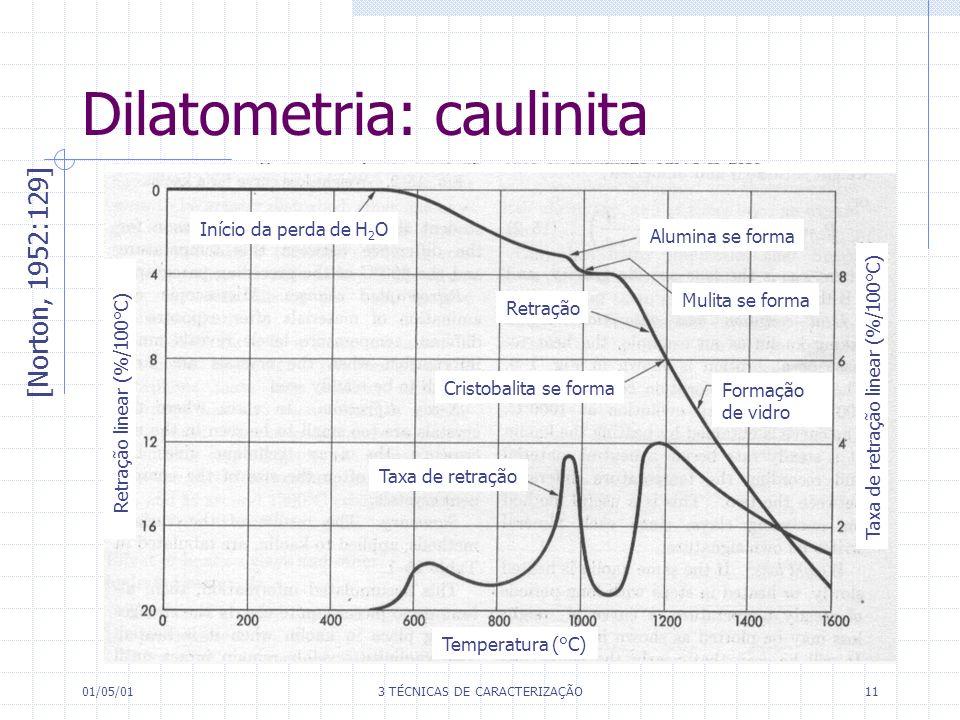 01/05/013 TÉCNICAS DE CARACTERIZAÇÃO11 Dilatometria: caulinita [Norton, 1952:129] Início da perda de H 2 O Alumina se forma Mulita se forma Retração Cristobalita se forma Formação de vidro Taxa de retração Temperatura (°C) Taxa de retração linear (%/100°C) Retração linear (%/100°C)