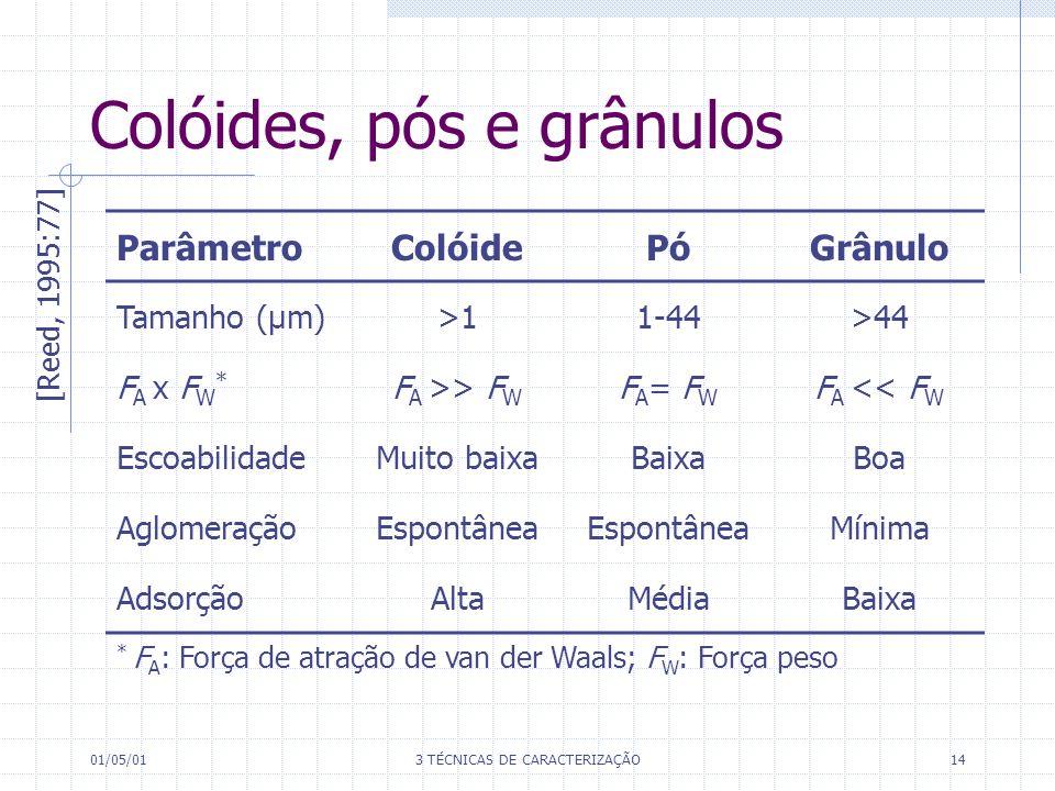 01/05/013 TÉCNICAS DE CARACTERIZAÇÃO14 Colóides, pós e grânulos * F A : Força de atração de van der Waals; F W : Força peso ParâmetroColóidePóGrânulo Tamanho (µm)>11-44>44 F A x F W * F A >> F W F A = F W F A << F W EscoabilidadeMuito baixaBaixaBoa AglomeraçãoEspontânea Mínima AdsorçãoAltaMédiaBaixa [Reed, 1995:77]