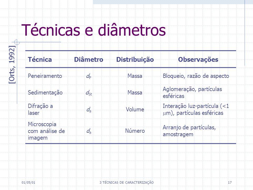 01/05/013 TÉCNICAS DE CARACTERIZAÇÃO17 Técnicas e diâmetros [Orts, 1992] TécnicaDiâmetroDistribuiçãoObservações PeneiramentodPdP MassaBloqueio, razão de aspecto Sedimentaçãod St Massa Aglomeração, partículas esféricas Difração a laser dada Volume Interação luz-partícula (<1 m), partículas esféricas Microscopia com análise de imagem dada Número Arranjo de partículas, amostragem