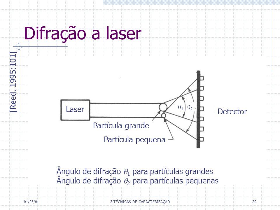 01/05/013 TÉCNICAS DE CARACTERIZAÇÃO20 Difração a laser [Reed, 1995:101] Ângulo de difração 1 para partículas grandes Ângulo de difração 2 para partículas pequenas Detector Laser Partícula grande Partícula pequena 1 2