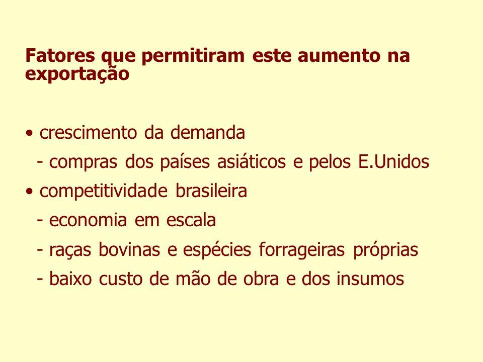 Fatores que permitiram este aumento na exportação crescimento da demanda - compras dos países asiáticos e pelos E.Unidos competitividade brasileira -