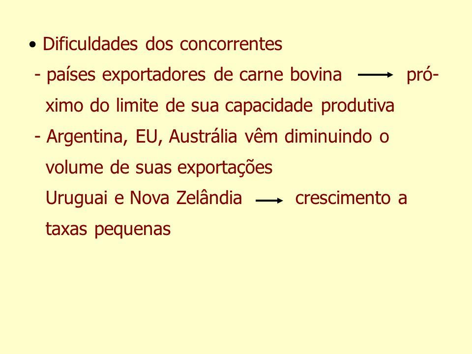 Dificuldades dos concorrentes - países exportadores de carne bovina pró- ximo do limite de sua capacidade produtiva - Argentina, EU, Austrália vêm dim