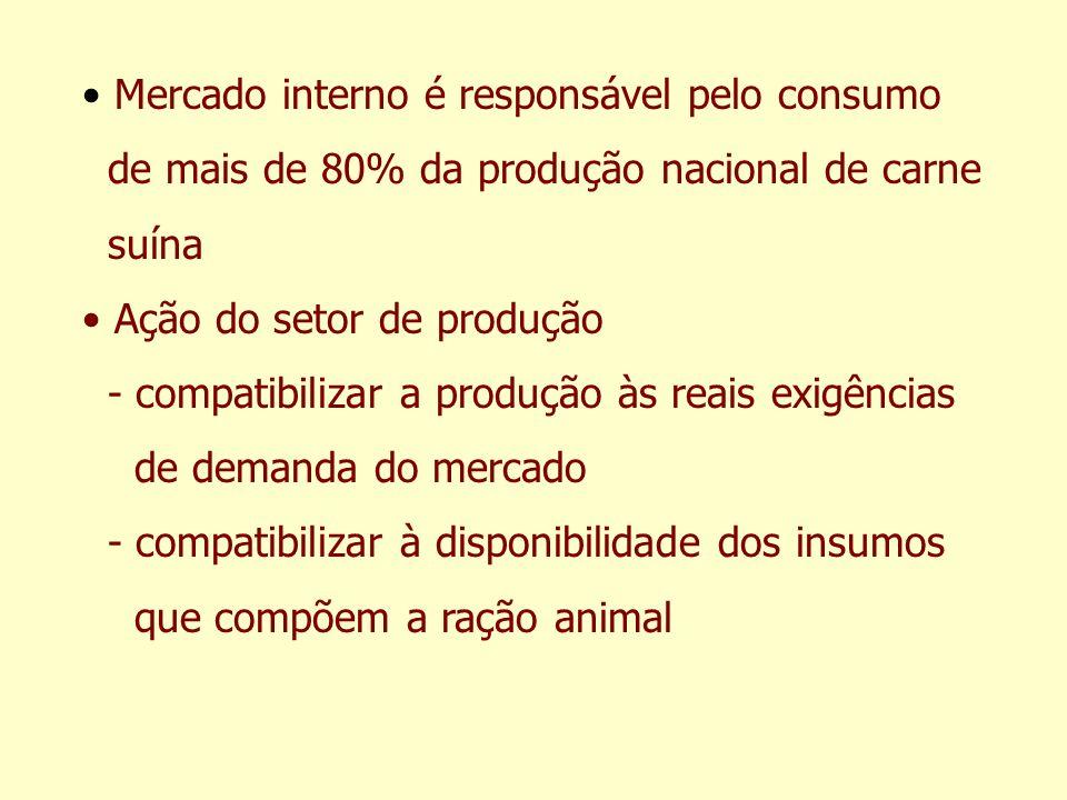 Mercado interno é responsável pelo consumo de mais de 80% da produção nacional de carne suína Ação do setor de produção - compatibilizar a produção às