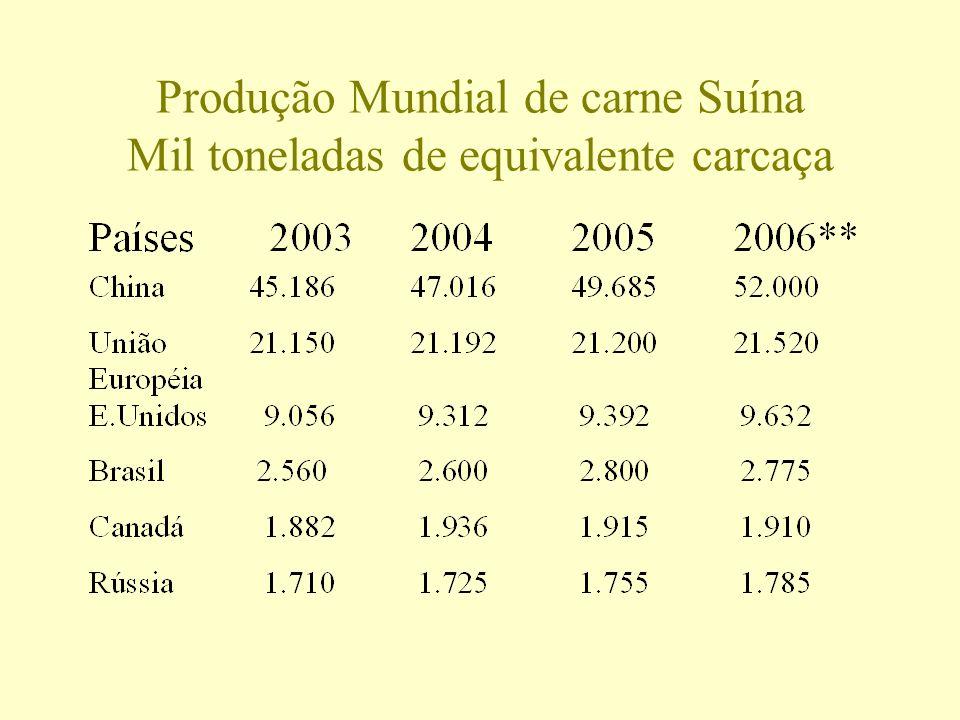 Produção Mundial de carne Suína Mil toneladas de equivalente carcaça