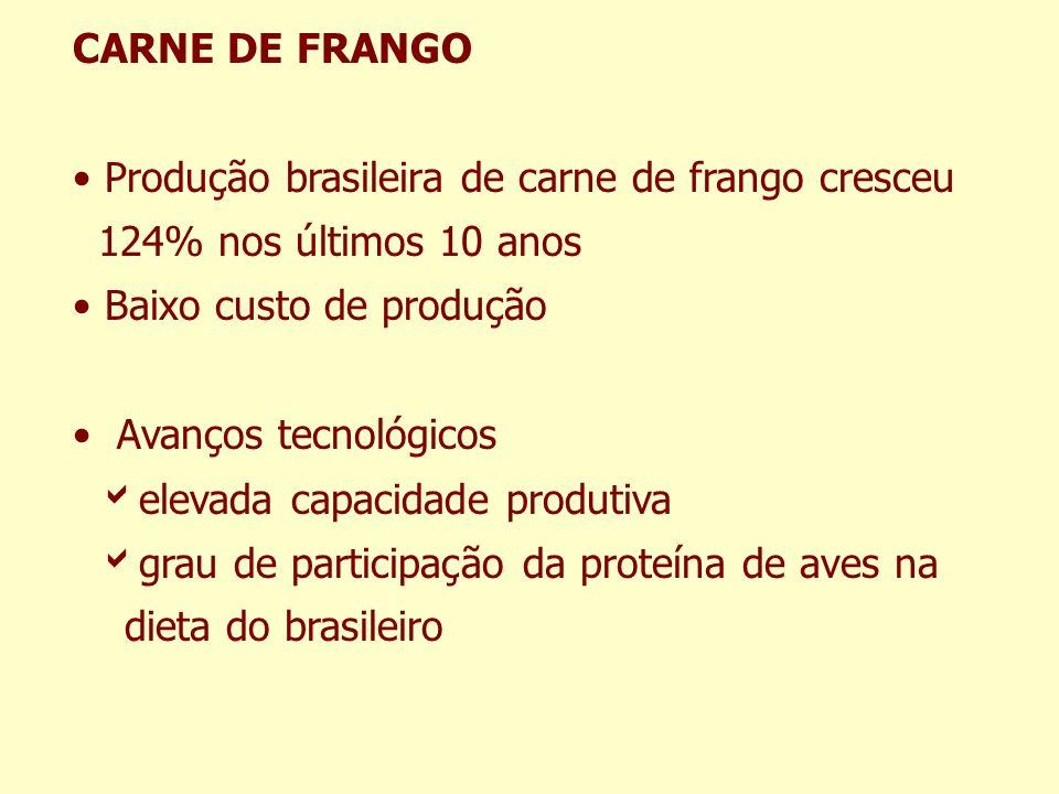CARNE DE FRANGO Produção brasileira de carne de frango cresceu 124% nos últimos 10 anos Baixo custo de produção Avanços tecnológicos elevada capacidad