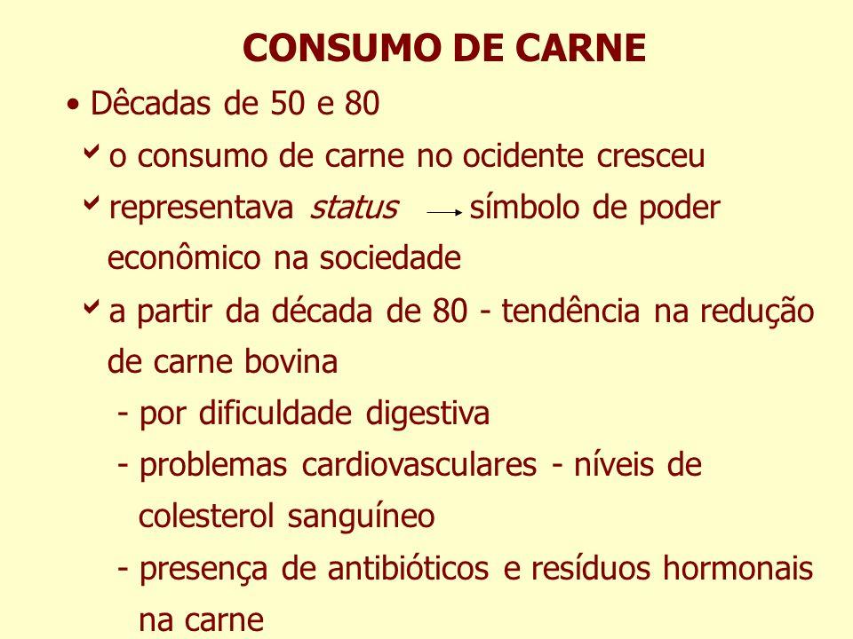 CONSUMO DE CARNE Dêcadas de 50 e 80 o consumo de carne no ocidente cresceu representava status símbolo de poder econômico na sociedade a partir da déc